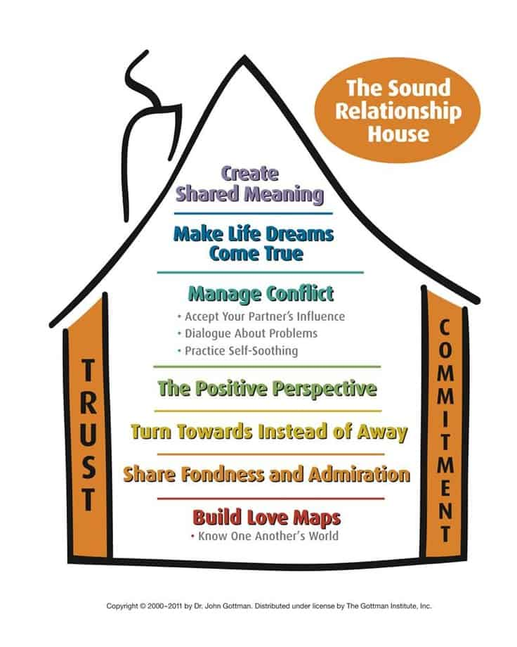 Gottman Method